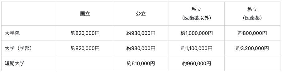 日本の学費の目安